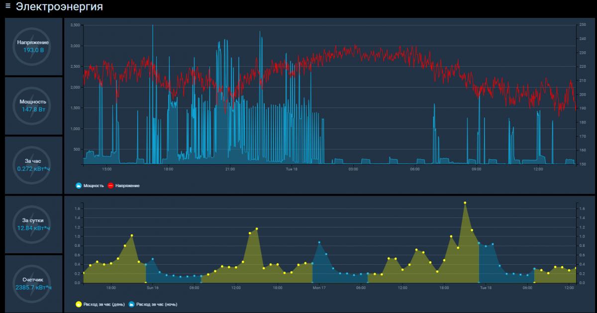 Adding an SDM-220 counter to OpenHab / Blog of Plarium
